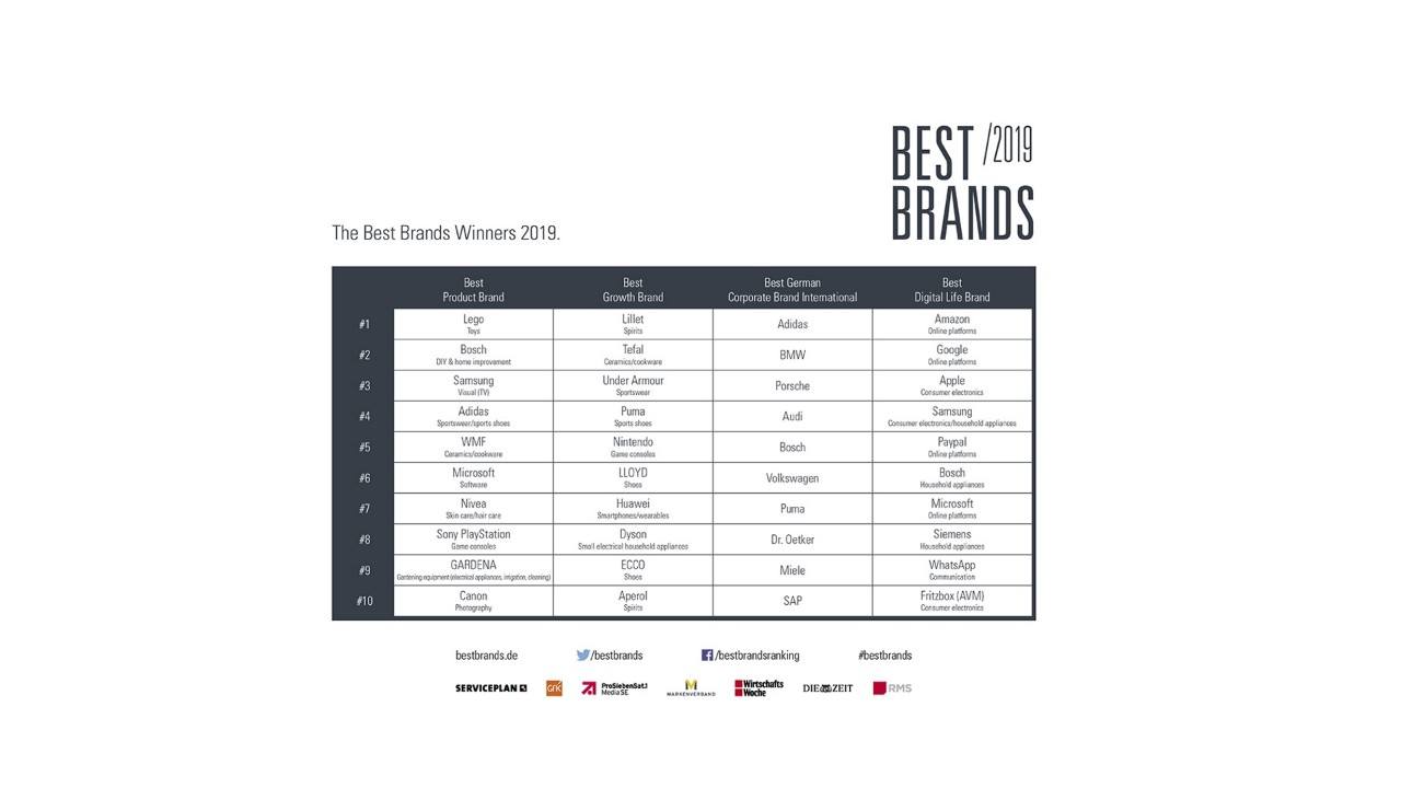 Best Brands 2019 Winners